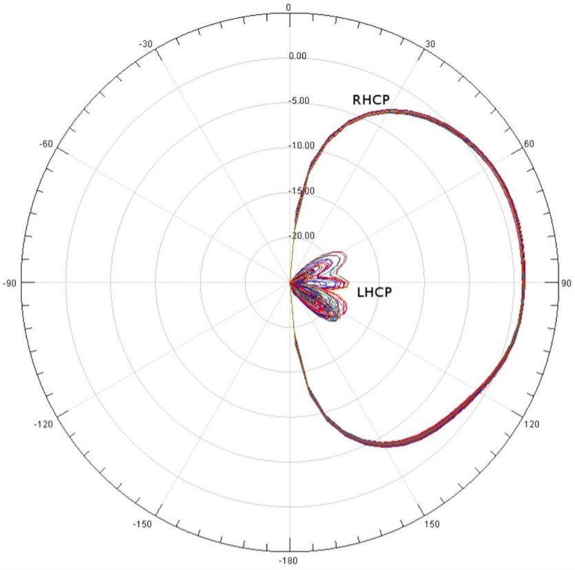 Antena-Pagoda-2-XILO-5.8GHz-RHCP
